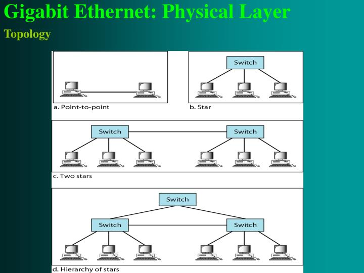 Gigabit Ethernet: Physical Layer