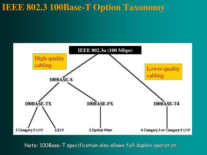 IEEE 802.3 100Base-T Option Taxonomy