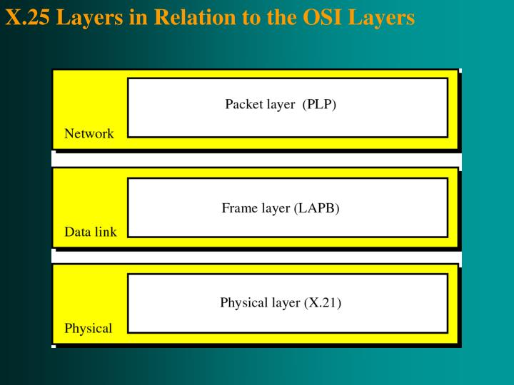 X.25 Layers in Relation to the OSI Layers