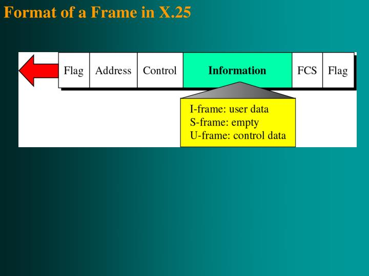 Format of a Frame in X.25