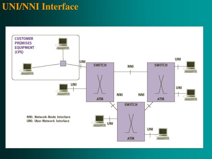 UNI/NNI Interface
