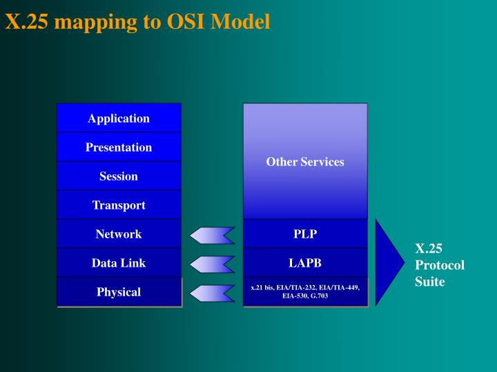 X.25 mapping to OSI Model