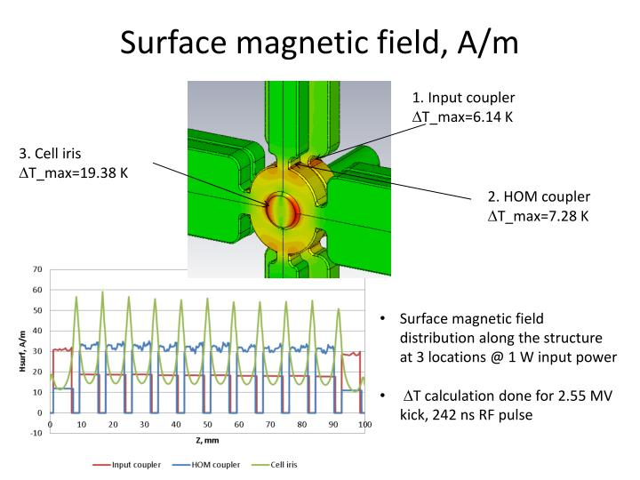 Surface magnetic field, A/m