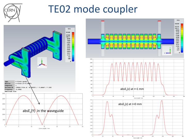 TE02 mode coupler