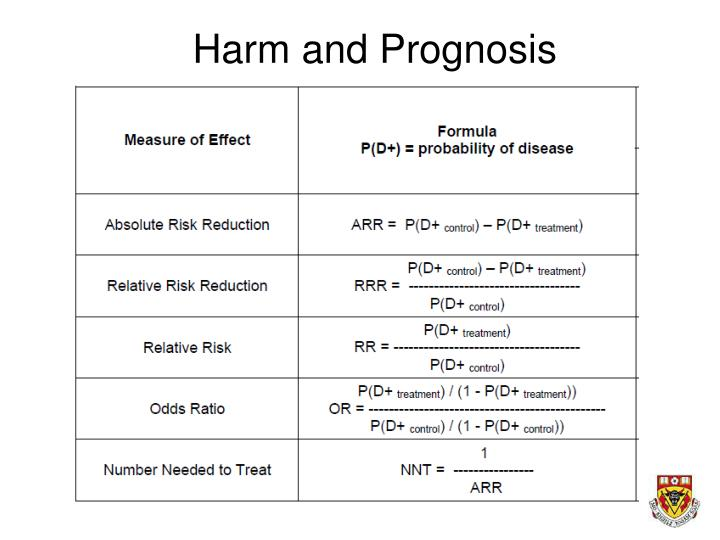 Harm and Prognosis