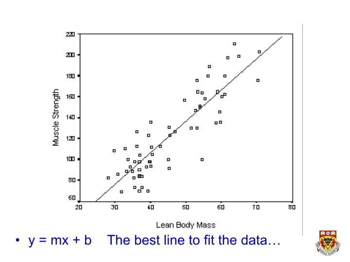 y = mx + b    The best line to fit the data…