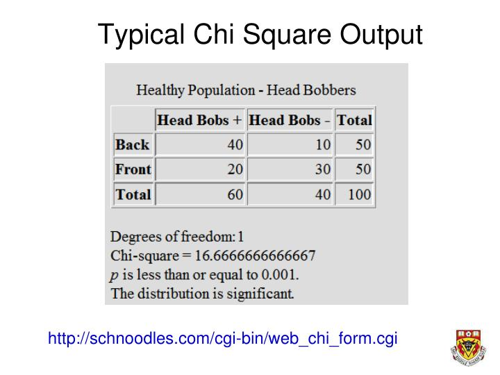 Typical Chi Square Output