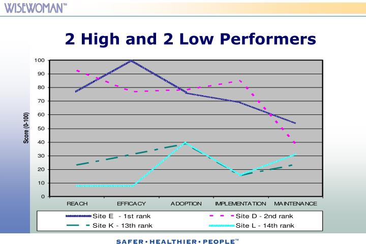 2 High and 2 Low Performers