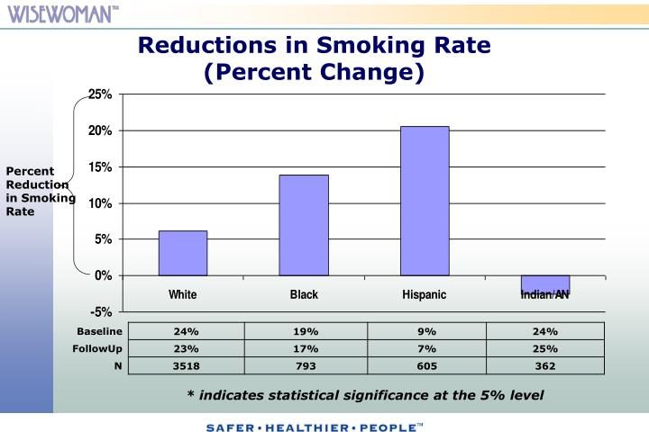 Reductions in Smoking Rate
