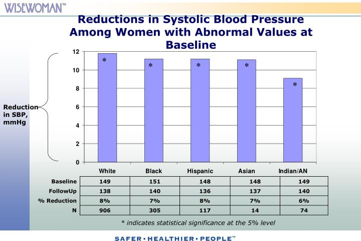Reductions in Systolic Blood Pressure