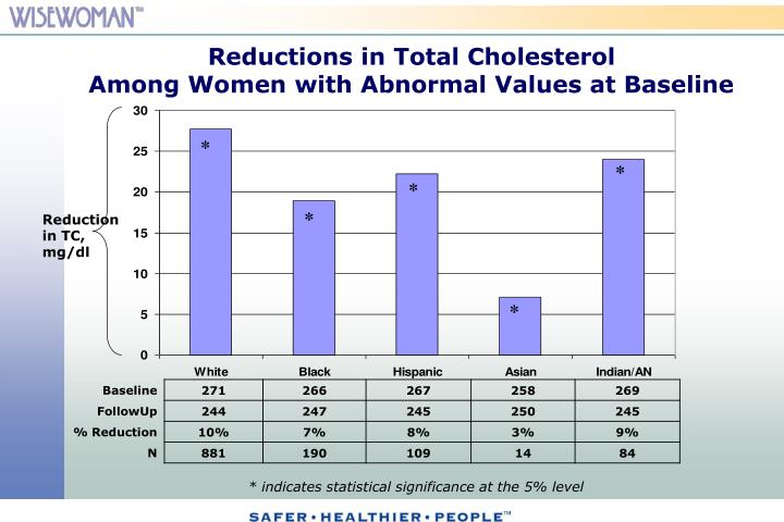 Reductions in Total Cholesterol