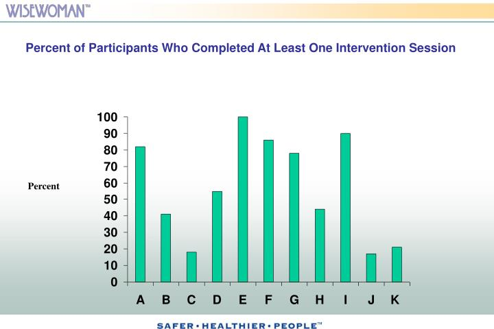Percent of Participants Who Completed At Least One Intervention Session
