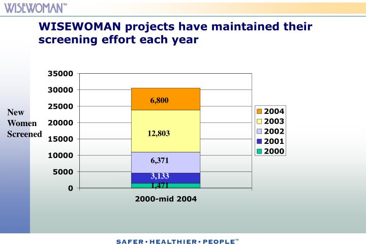 WISEWOMAN projects have maintained their screening effort each year