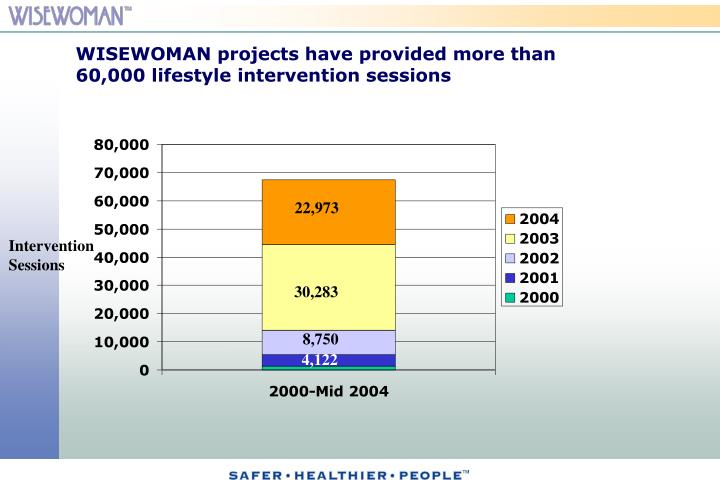 WISEWOMAN projects have provided more than 60,000 lifestyle intervention sessions
