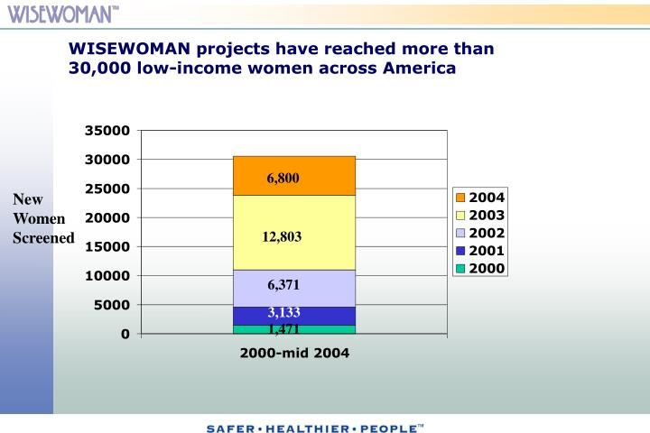 WISEWOMAN projects have reached more than 30,000 low-income women across America