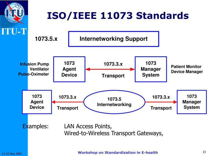 Examples:	LAN Access Points,