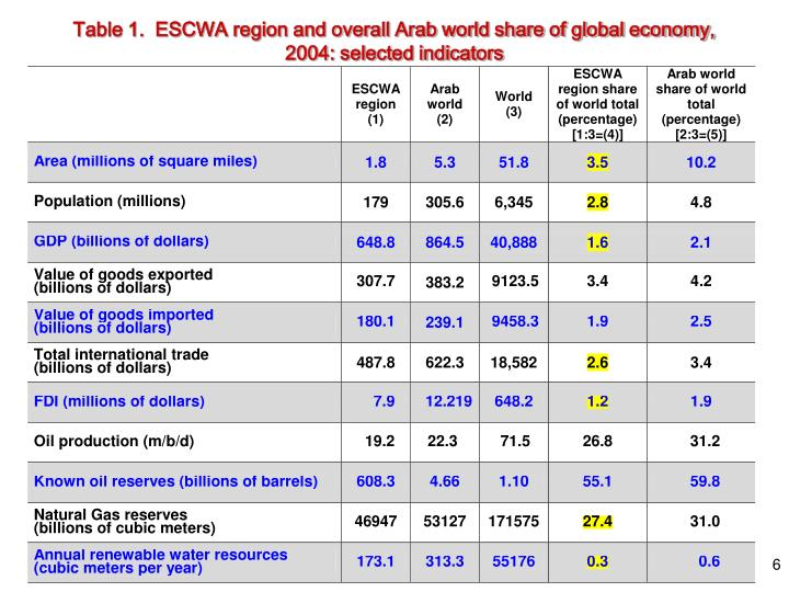 Table 1.  ESCWA region and overall Arab world share of global economy,