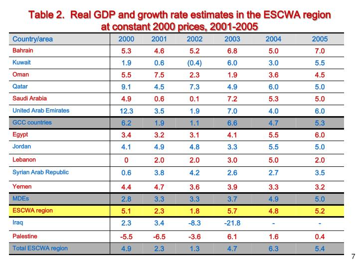 Table 2.  Real GDP and growth rate estimates in the ESCWA region