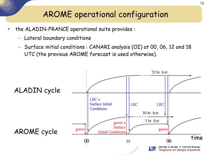 AROME operational configuration