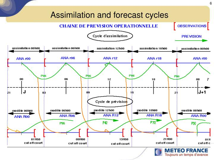 Assimilation and forecast cycles