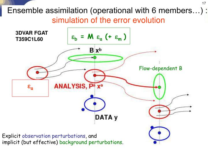 Ensemble assimilation (operational with 6 members…) :
