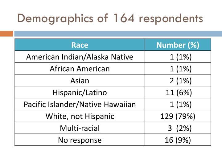 Demographics of 164 respondents