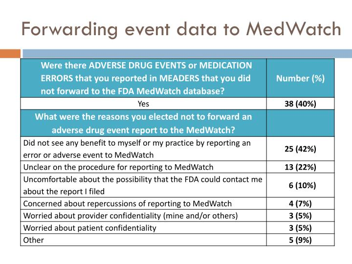 Forwarding event data to MedWatch