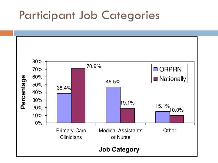 Participant Job Categories