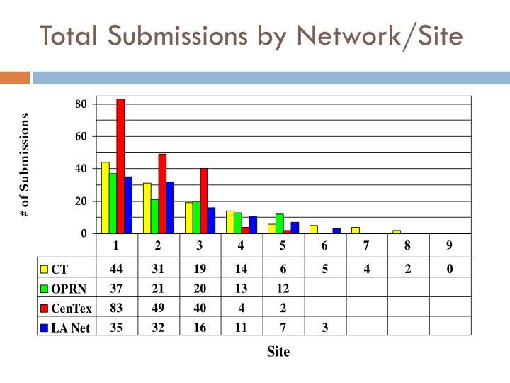 Total Submissions by Network/Site
