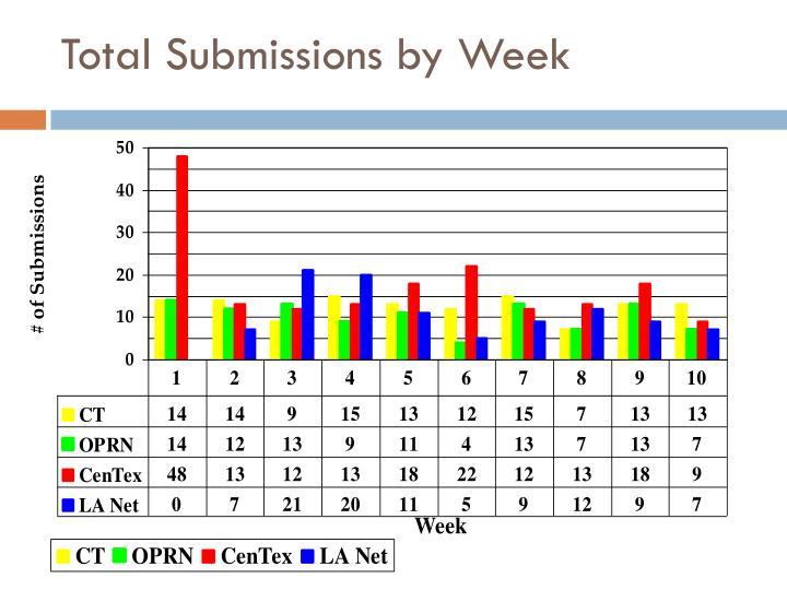 Total Submissions by Week