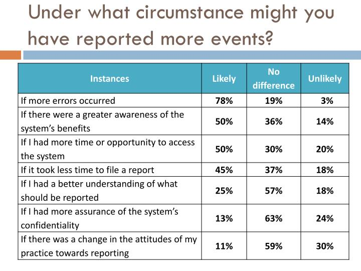 Under what circumstance might you have reported more events?