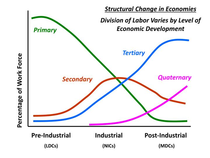 Structural Change in Economies