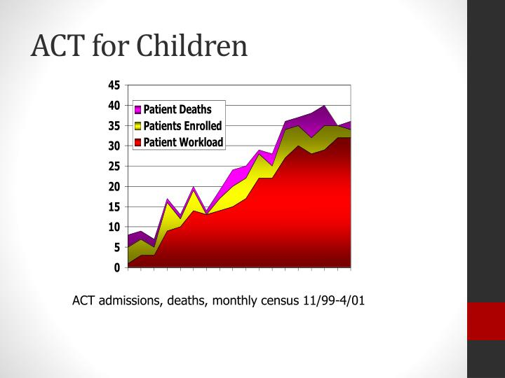 ACT for Children