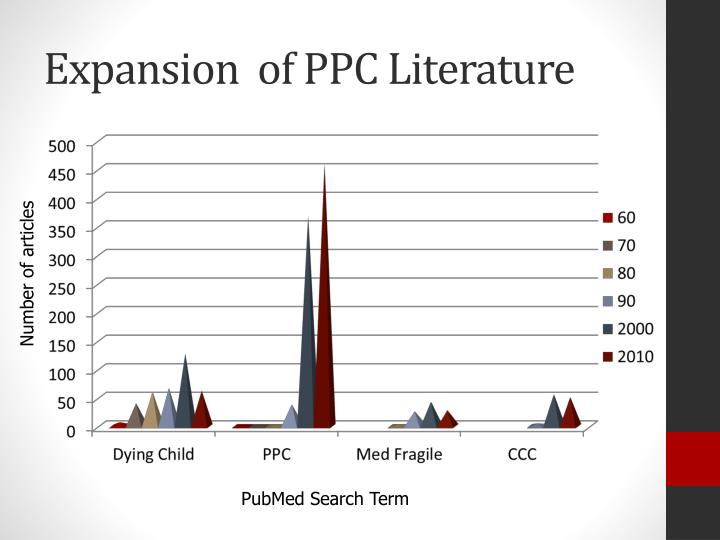 Expansion of ppc literature