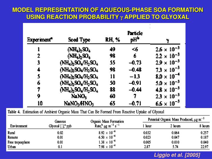 MODEL REPRESENTATION OF AQUEOUS-PHASE SOA FORMATION USING REACTION PROBABILITY