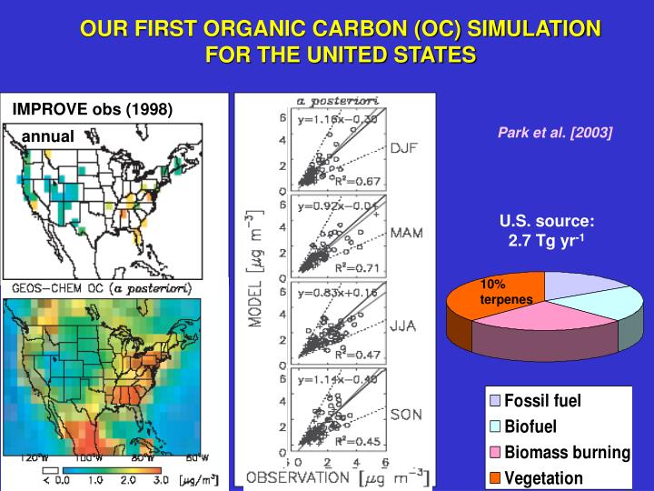 Our first organic carbon oc simulation for the united states