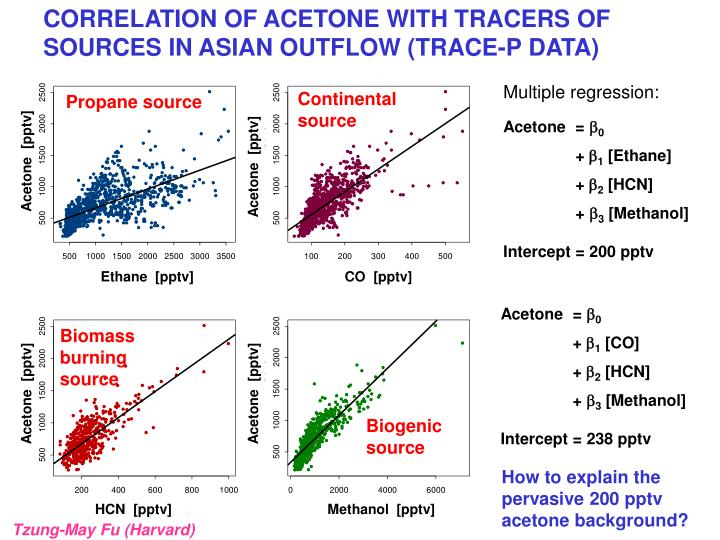 CORRELATION OF ACETONE WITH TRACERS OF SOURCES IN ASIAN OUTFLOW (TRACE-P DATA)