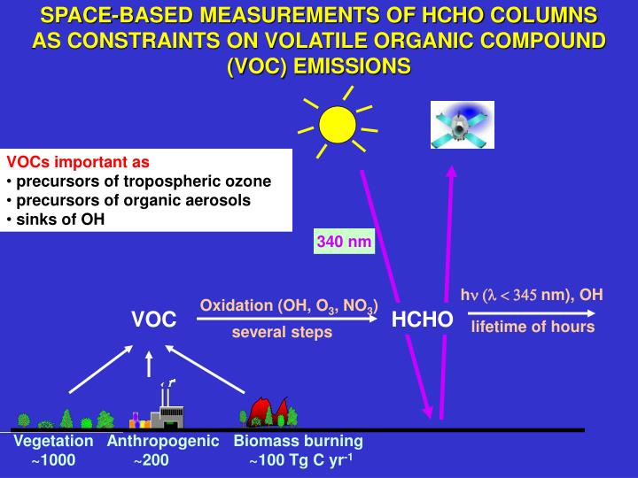 SPACE-BASED MEASUREMENTS OF HCHO COLUMNS