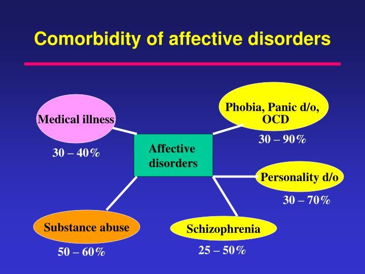 Comorbidity of affective disorders