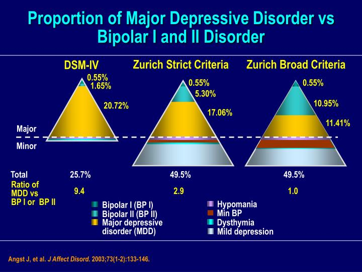Proportion of Major Depressive Disorder vs Bipolar I and II Disorder