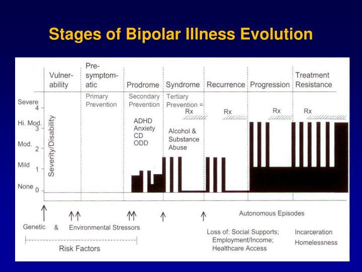 Stages of Bipolar Illness Evolution