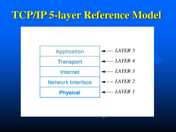 TCP/IP 5-layer Reference Model