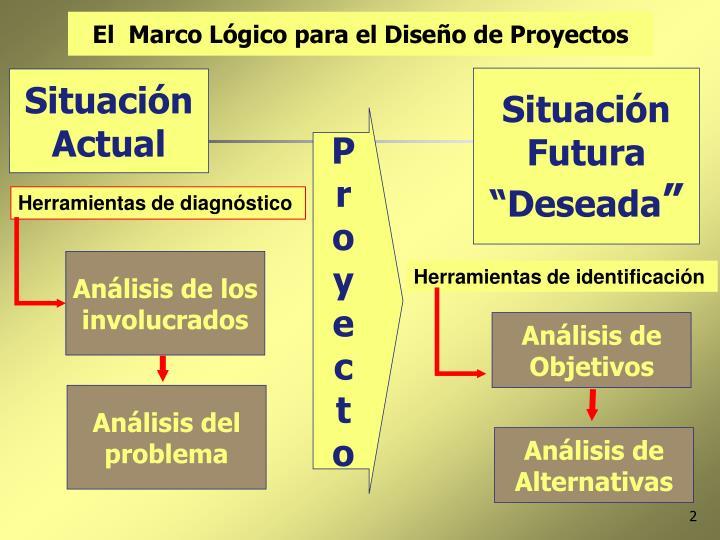 El  Marco Lógico para el Diseño de Proyectos