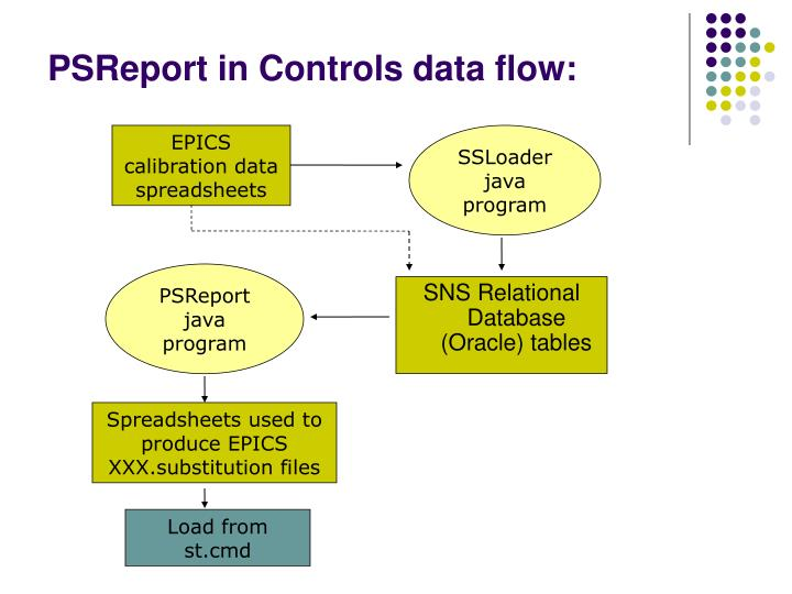 PSReport in Controls data flow: