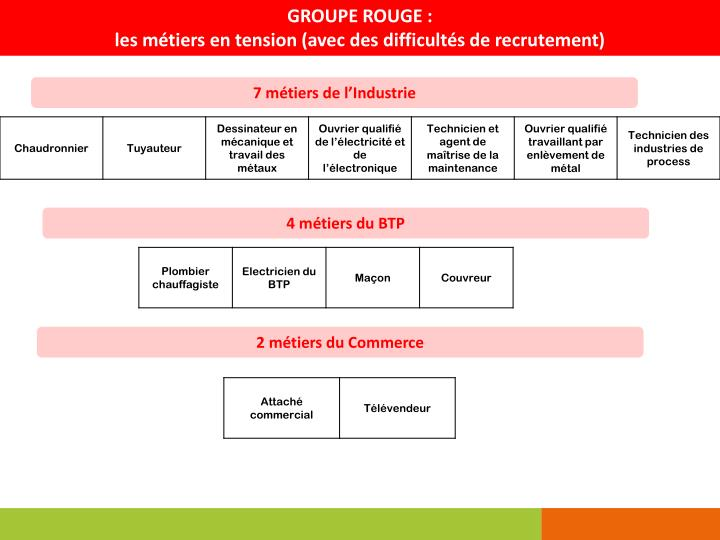 GROUPE ROUGE :