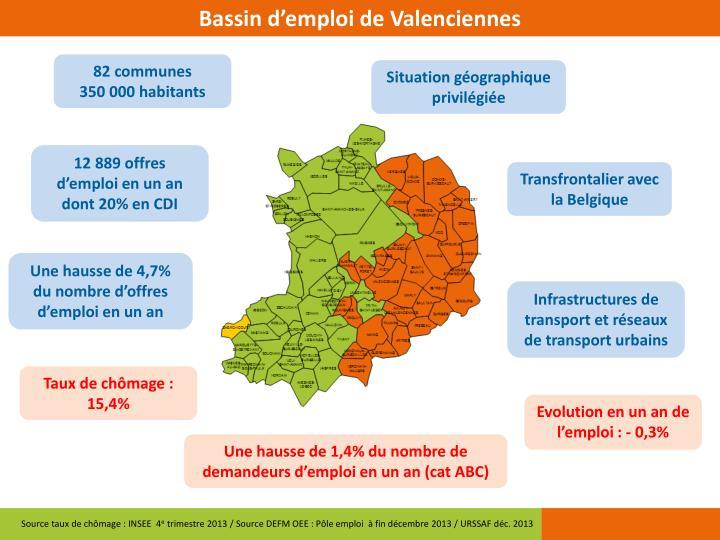 Bassin d'emploi de Valenciennes