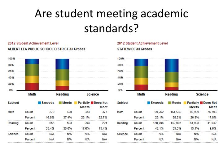 Are student meeting academic standards?