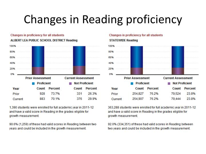 Changes in Reading proficiency