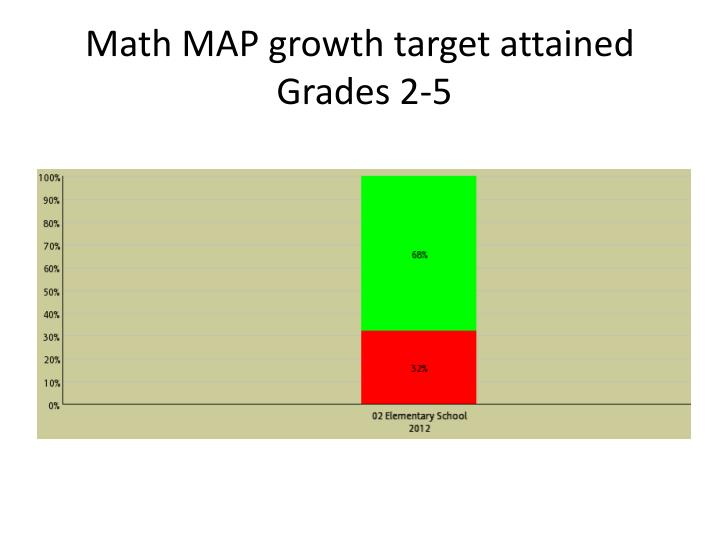 Math MAP growth target attained