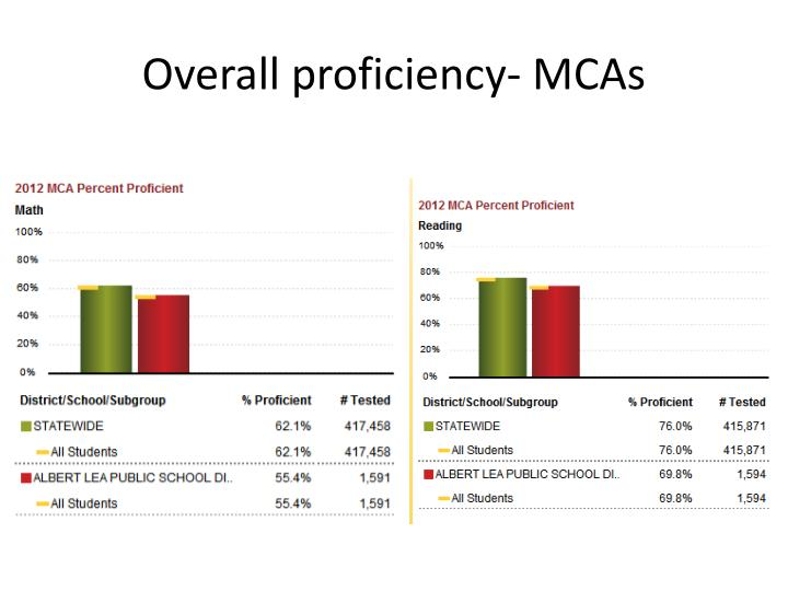 Overall proficiency- MCAs